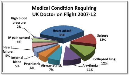 Medical Condition Requiring UK Doctor on Flight 2007-12