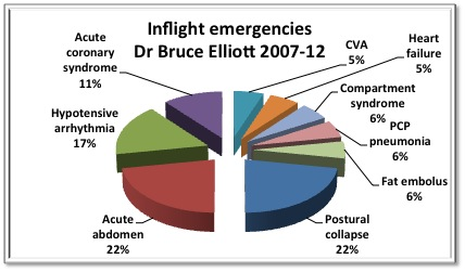 Inflight Emergencies on International Medevacs Dr Bruce Elliott 2007-2012