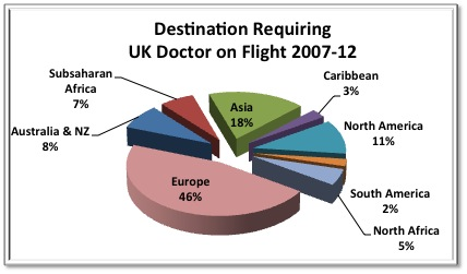 Destination Requiring UK Doctor on Flight 2007-2012