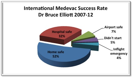 International Medevac Success Rate for Dr Bruce Elliott 2007-2012